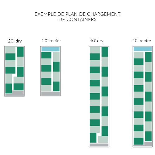 Combien de palettes peut on mettre dans un container for Plan container 20 pieds